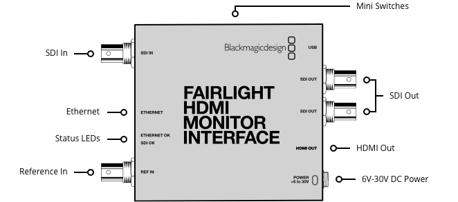 Fairlight-HDMI-Monitor-Interface Connection Diagram