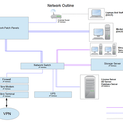 IT Survey Network Diagram