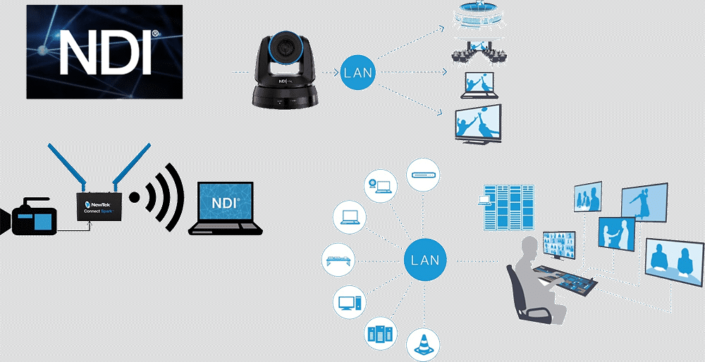 NewTek NDI Device Workflow