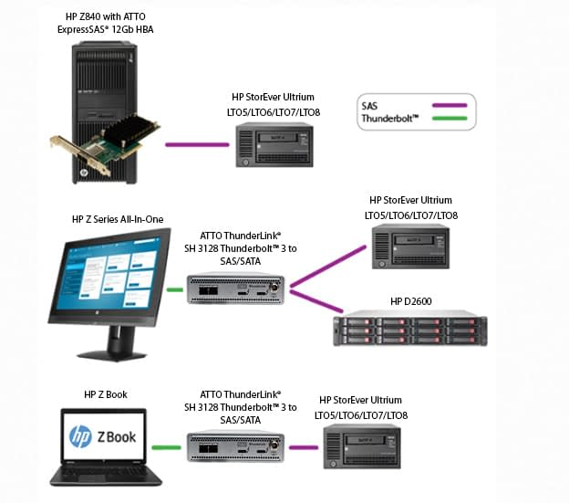 ATTO and HPE StorEver