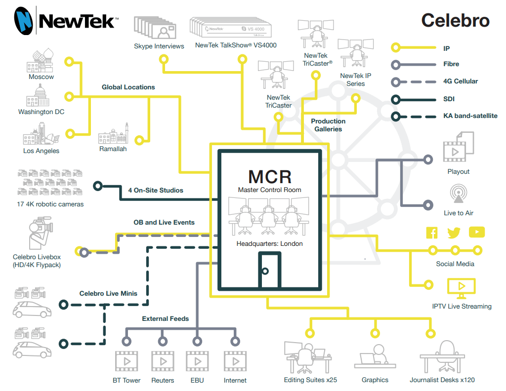 Celebro and Newtek Workflow