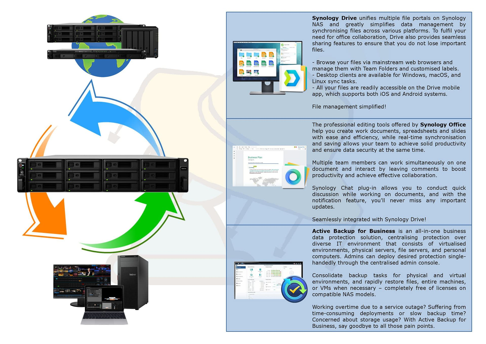 Business Network storage Solutions built on Synology Drive, Synology Office and Active Backup for Business