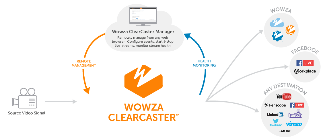 Wowza ClearCaster Workflow