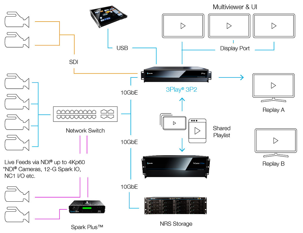 3P2 Connected Workflow