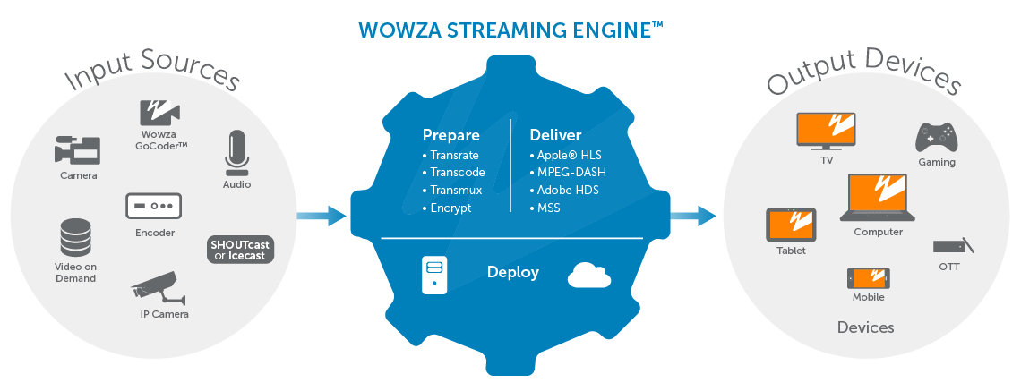 Wowza Streaming Engine End-to-End