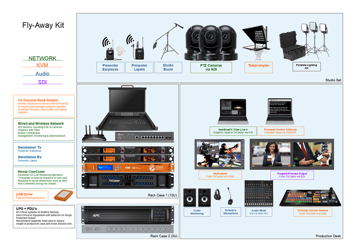 Mobile video production fly away kits
