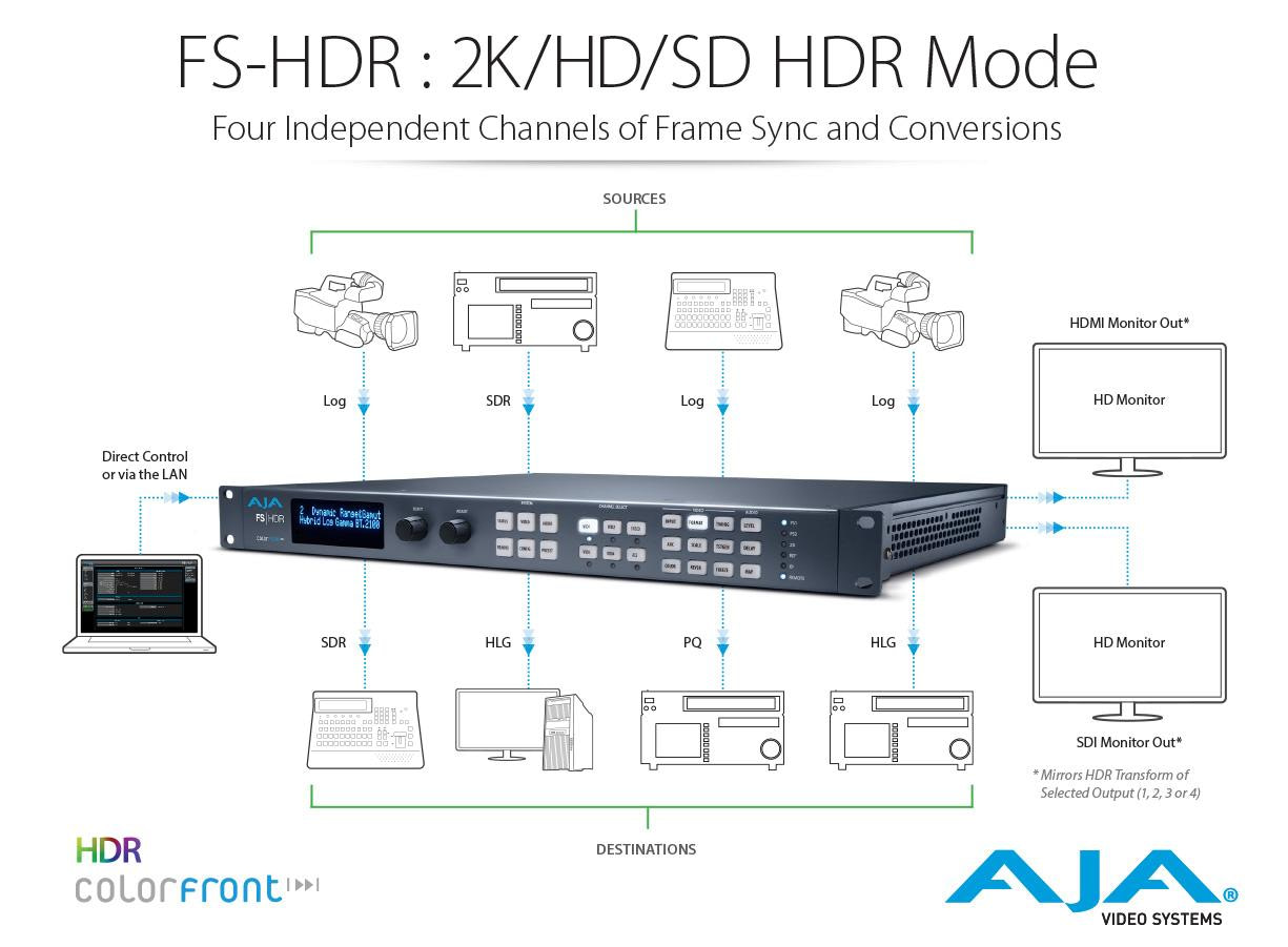 AJA FS-HDR Four Channel Mode