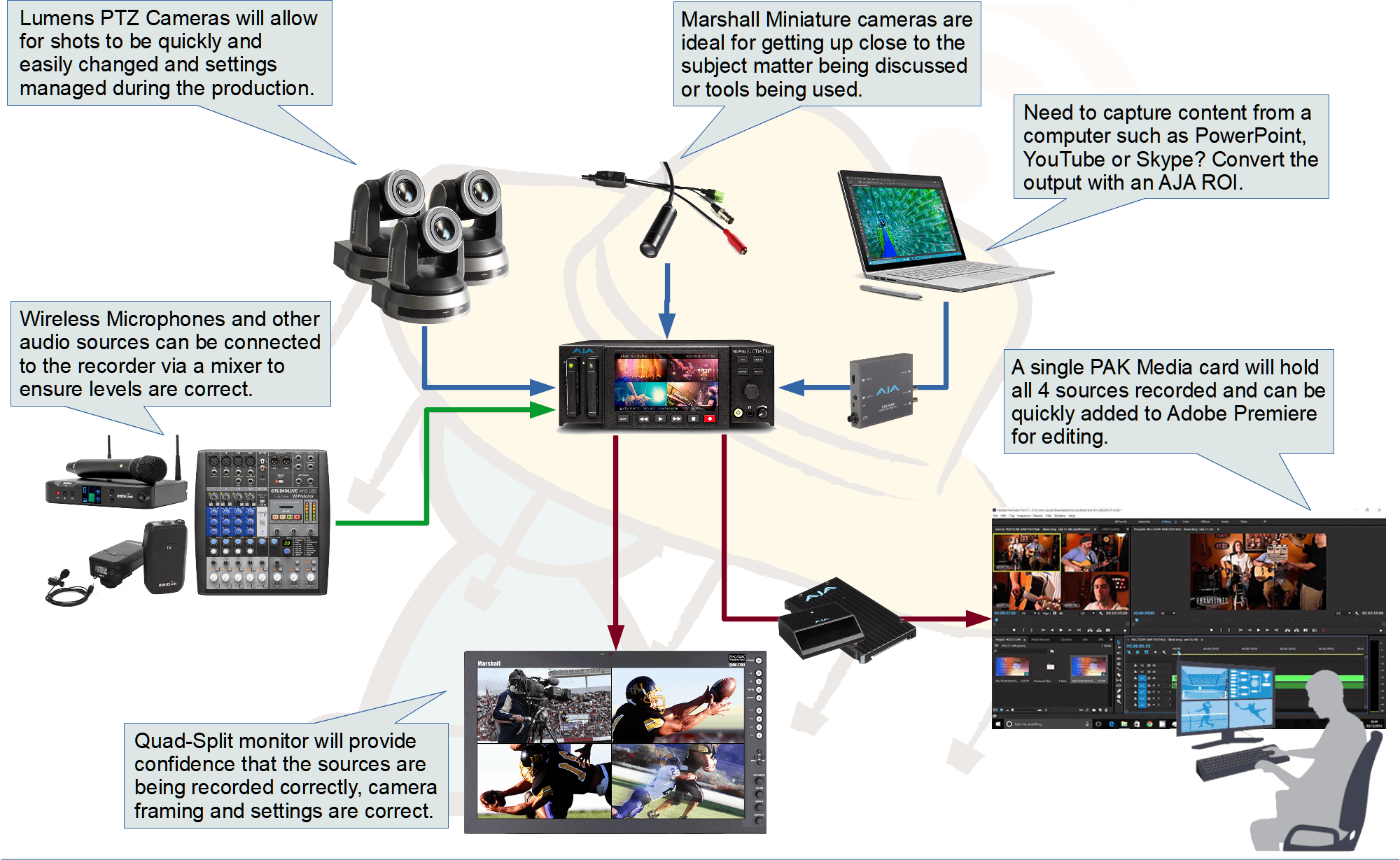 Multi-Channel Capture Solutions