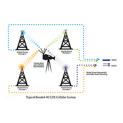 Cellular Bonding Remote Data Connectivity and Streaming
