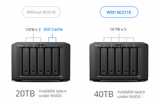 Synology M2D18 Compare