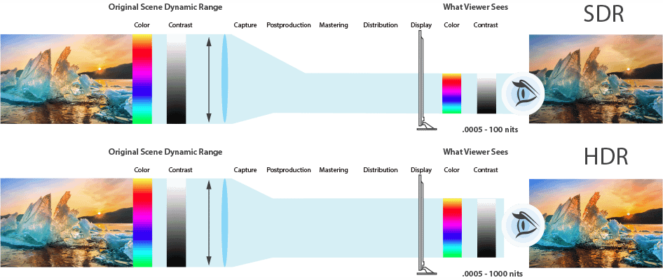 FS-HDR Real Time HDR Converter Comparison Chart